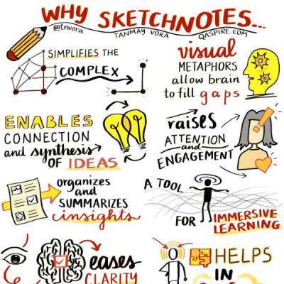 Visual thinking workshop